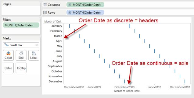 orderdate continuous and discrete