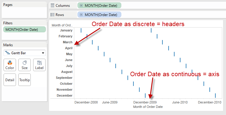 orderdate continuous and discrete