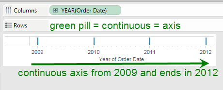 year green pill axis